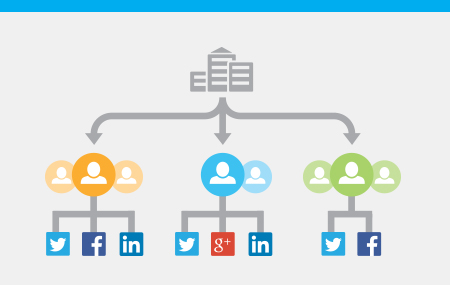 Image for Gain Executive Buy-In and Unify Social Strategy