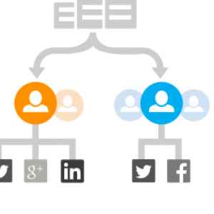 get social roi with hootsuite training and services
